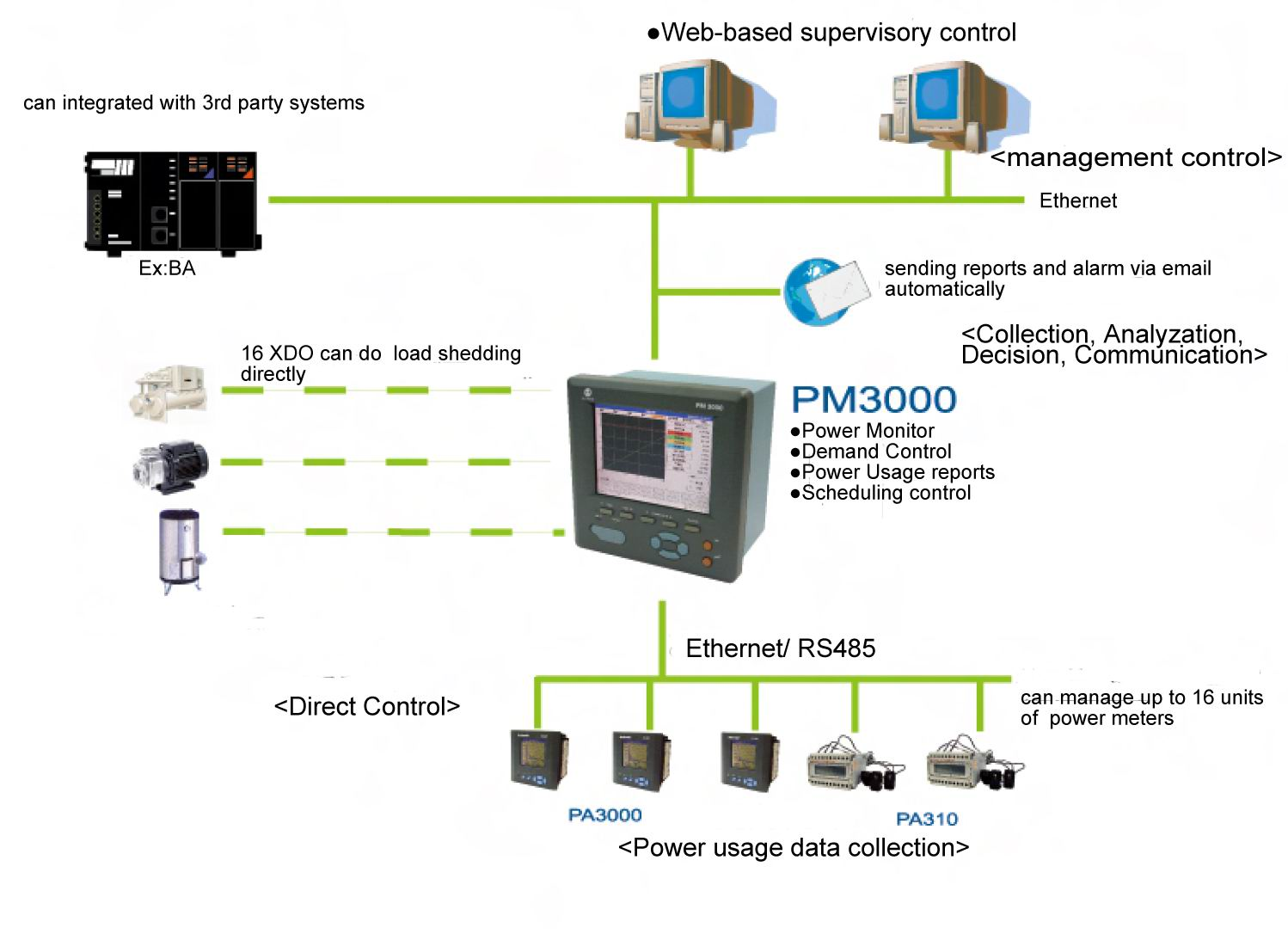 Middle and Small scale power monitor solution