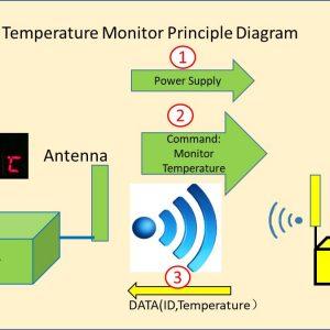 Cảm biến và giải pháp giám sát nhiệt độ hệ thống điện với công nghệ RFID